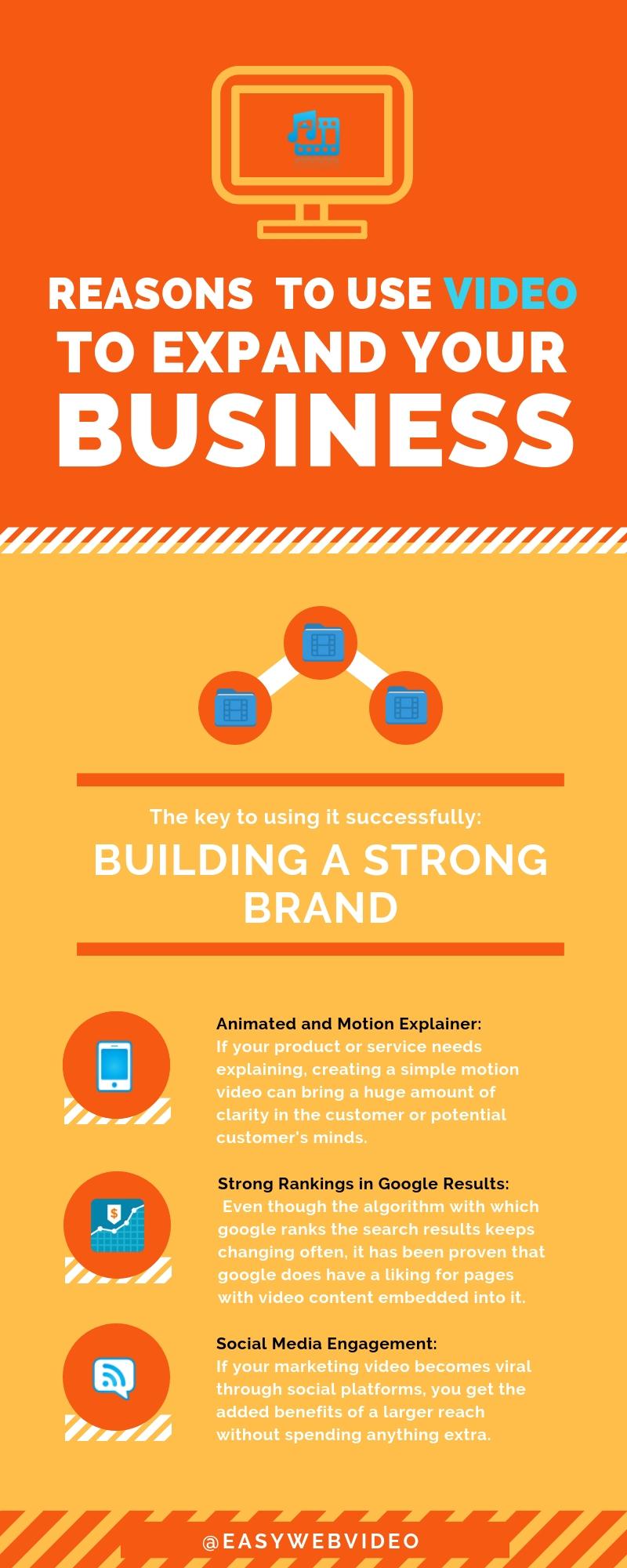 Genuine purpose of Video Marketing infographics