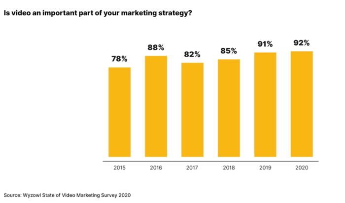 Video marketing statistics to know for 2020