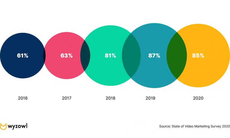 6 video marketing statistics in 2020