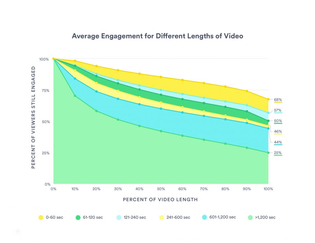 Chart showing decreased engagement the longer a video is - 8 Key Elements to Boost Your Video Marketing Strategy